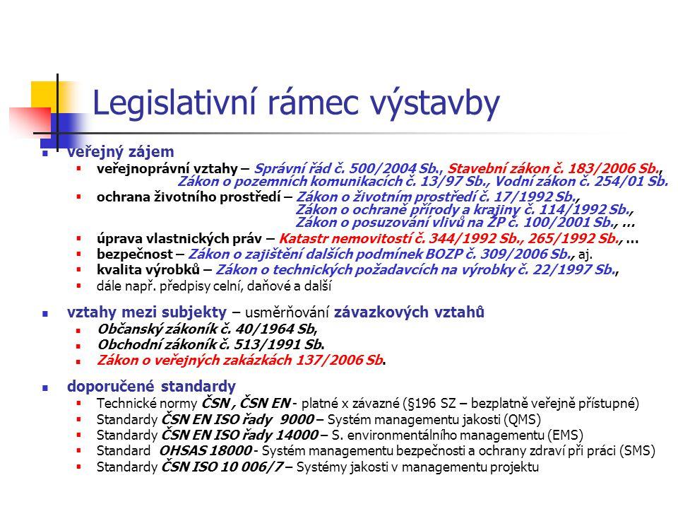 Legislativní rámec výstavby veřejný zájem  veřejnoprávní vztahy – Správní řád č. 500/2004 Sb., Stavební zákon č. 183/2006 Sb., Zákon o pozemních komu