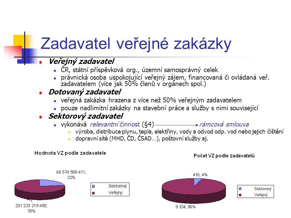 Veřejný zadavatel ČR, státní příspěvková org., územní samosprávný celek právnická osoba uspokojující veřejný zájem, financovaná či ovládaná veř. zadav