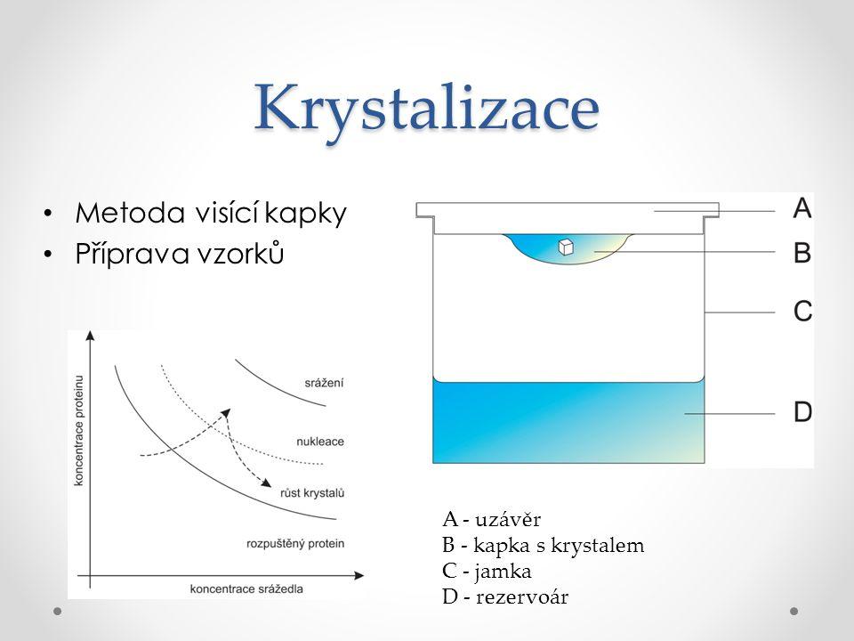 Krystalizace Metoda visící kapky Příprava vzorků A - uzávěr B - kapka s krystalem C - jamka D - rezervoár