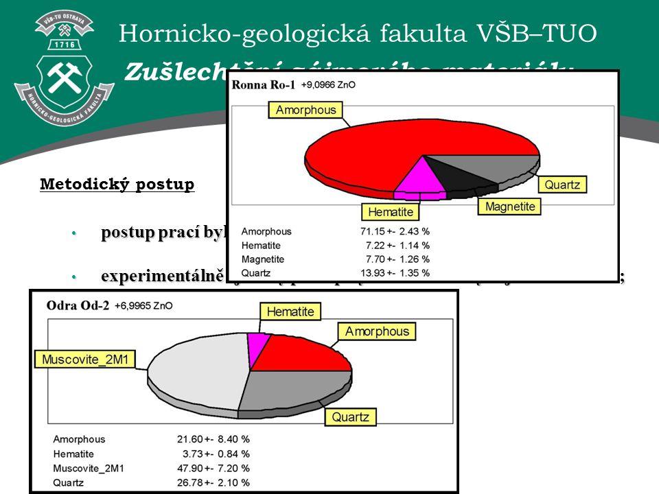Hornicko-geologická fakulta VŠB–TUO postup prací byl testován na dvou referenčních vzorcích; postup prací byl testován na dvou referenčních vzorcích;