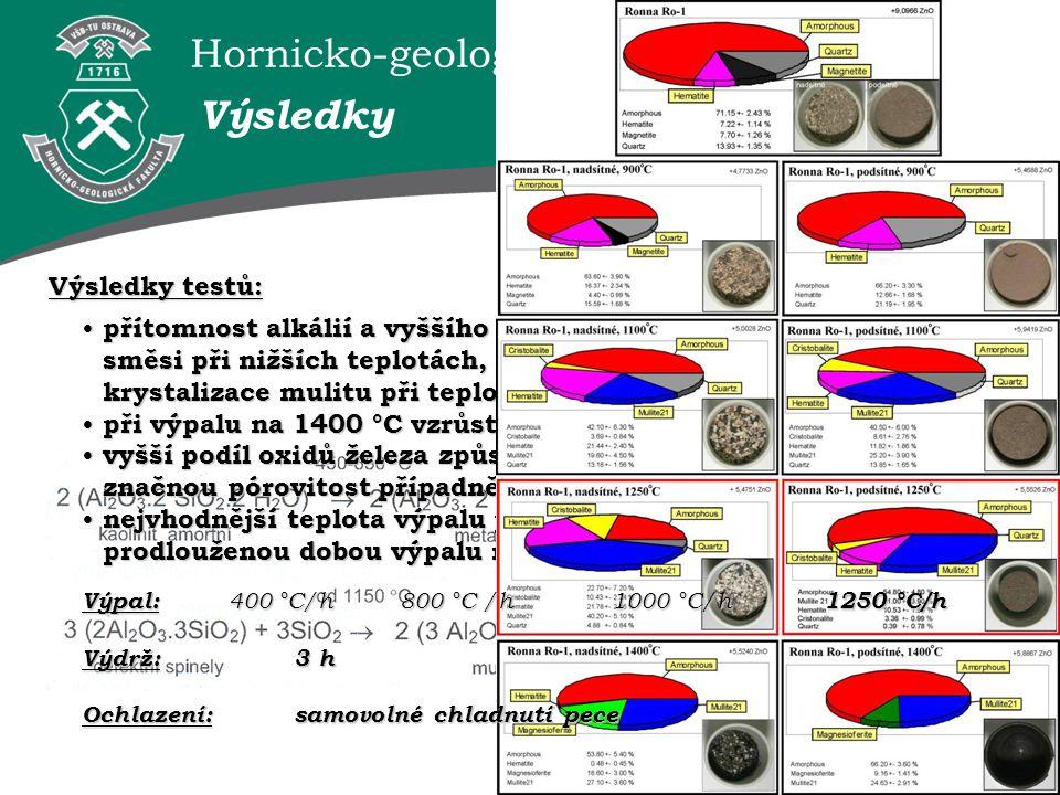 Hornicko-geologická fakulta VŠB–TUO Výsledky testů: Výsledky přítomnost alkálií a vyššího podílů oxidu železa způsobují tavení směsi při nižších teplo