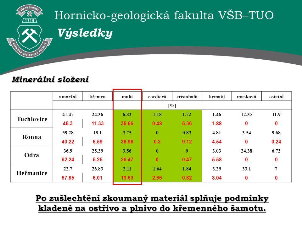 Hornicko-geologická fakulta VŠB–TUO amorfn í křemenmulitcordieritcristobalithematitmuskovit ostatn í [%] Tuchlovice 41.4724.366.321.181.721.4612.3511.