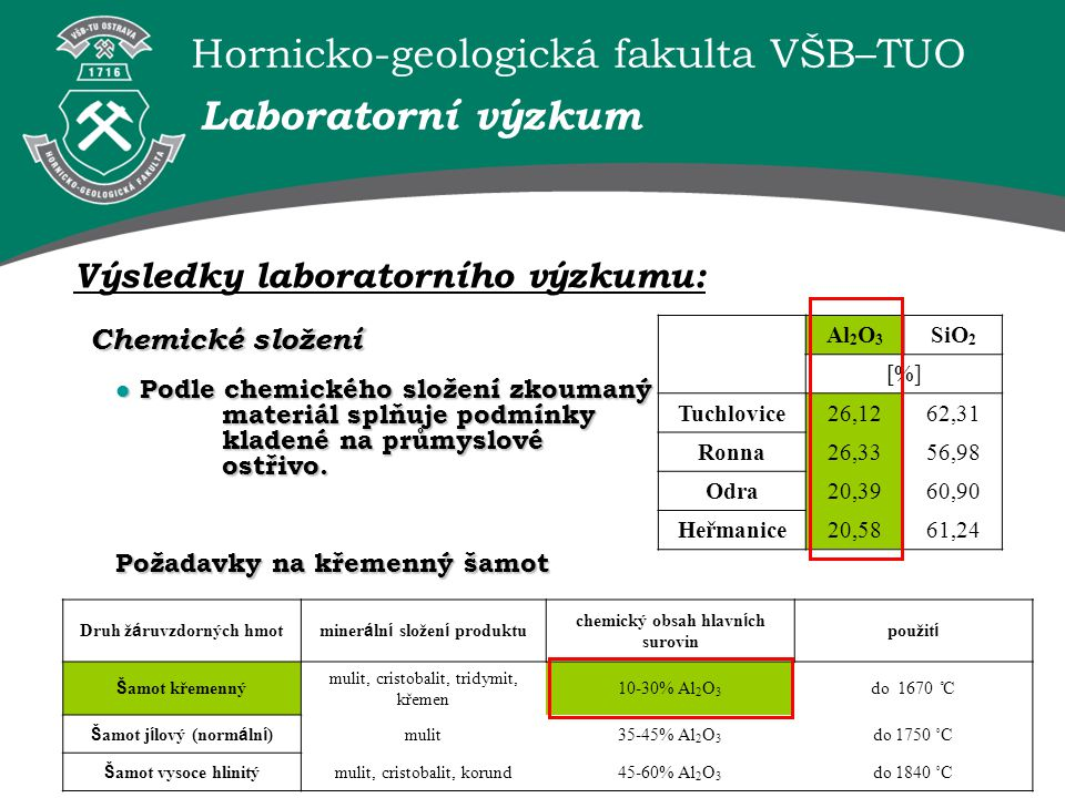 Hornicko-geologická fakulta VŠB–TUO Výsledky laboratorního výzkumu: Laboratorní výzkum Al 2 O 3 SiO 2 [%] Tuchlovice26,1262,31 Ronna26,3356,98 Odra20,