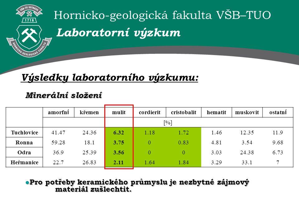 Hornicko-geologická fakulta VŠB–TUO Minerální složení Výsledky laboratorního výzkumu: Laboratorní výzkum amorfní křemenmulitcordieritcristobalithemati