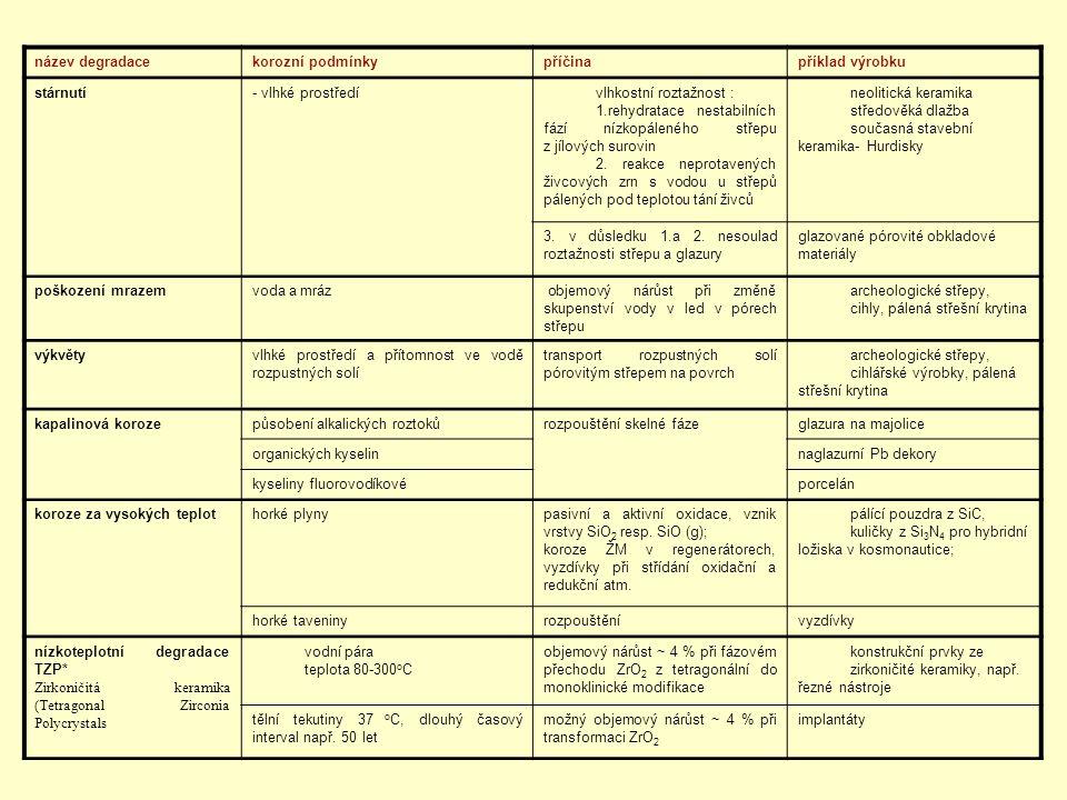název degradacekorozní podmínkypříčinapříklad výrobku stárnutí- vlhké prostředívlhkostní roztažnost : 1.rehydratace nestabilních fází nízkopáleného st