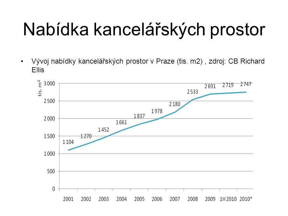 Nabídka kancelářských prostor Vývoj nabídky kancelářských prostor v Praze (tis.