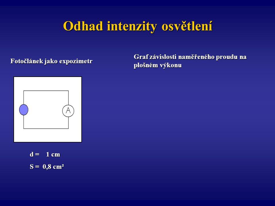 Odhad intenzity osvětlení Fotočlánek jako expozimetr Graf závislosti naměřeného proudu na plošném výkonu d = 1 cm S = 0,8 cm²
