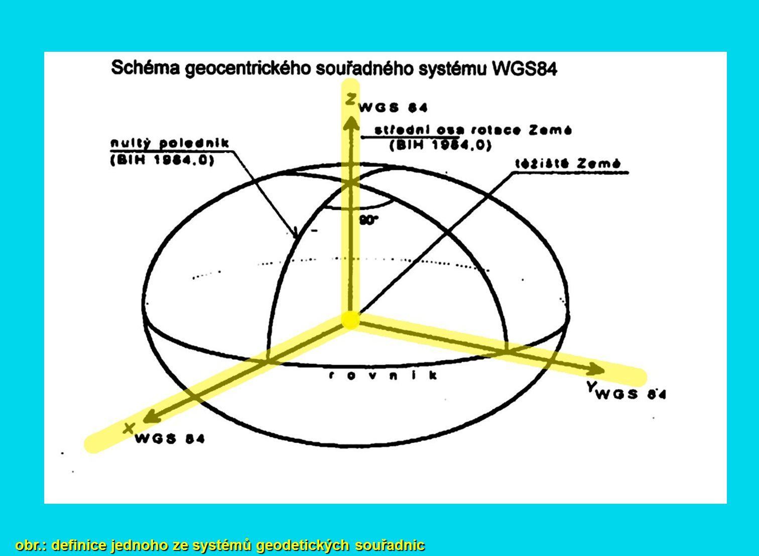obr.: definice jednoho ze systémů geodetických souřadnic