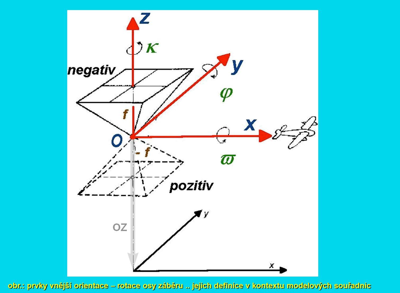 obr.: prvky vnější orientace – rotace osy záběru.. jejich definice v kontextu modelových souřadnic