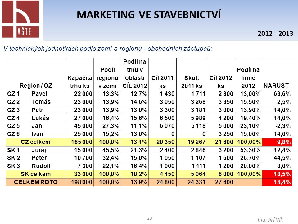 20 MARKETING VE STAVEBNICTVÍ Ing.