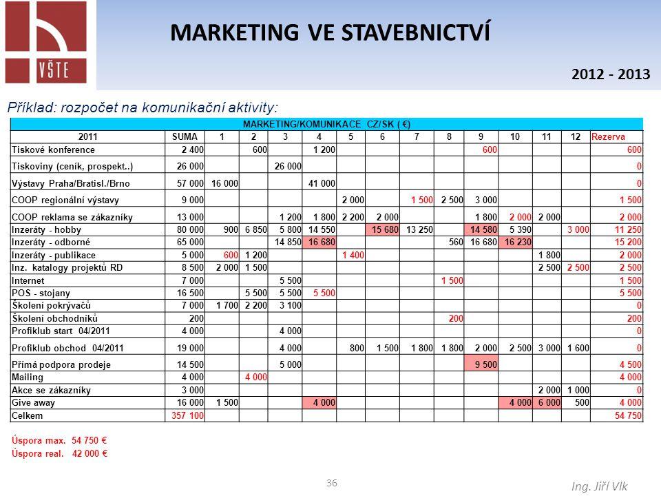 36 MARKETING VE STAVEBNICTVÍ Ing. Jiří Vlk 2012 - 2013 Příklad: rozpočet na komunikační aktivity: MARKETING/KOMUNIKACE CZ/SK ( €) 2011SUMA123456789101
