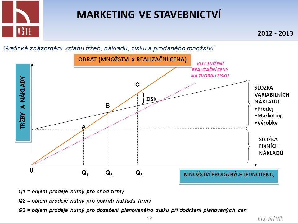 45 MARKETING VE STAVEBNICTVÍ Ing. Jiří Vlk 2012 - 2013 Grafické znázornění vztahu tržeb, nákladů, zisku a prodaného množství Q3Q3 Q2Q2 Q1Q1 VLIV SNÍŽE