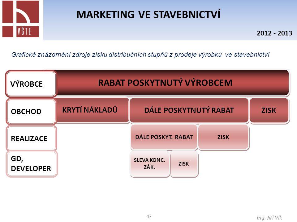47 MARKETING VE STAVEBNICTVÍ Ing. Jiří Vlk 2012 - 2013 Grafické znázornění zdroje zisku distribučních stupňů z prodeje výrobků ve stavebnictví RABAT P