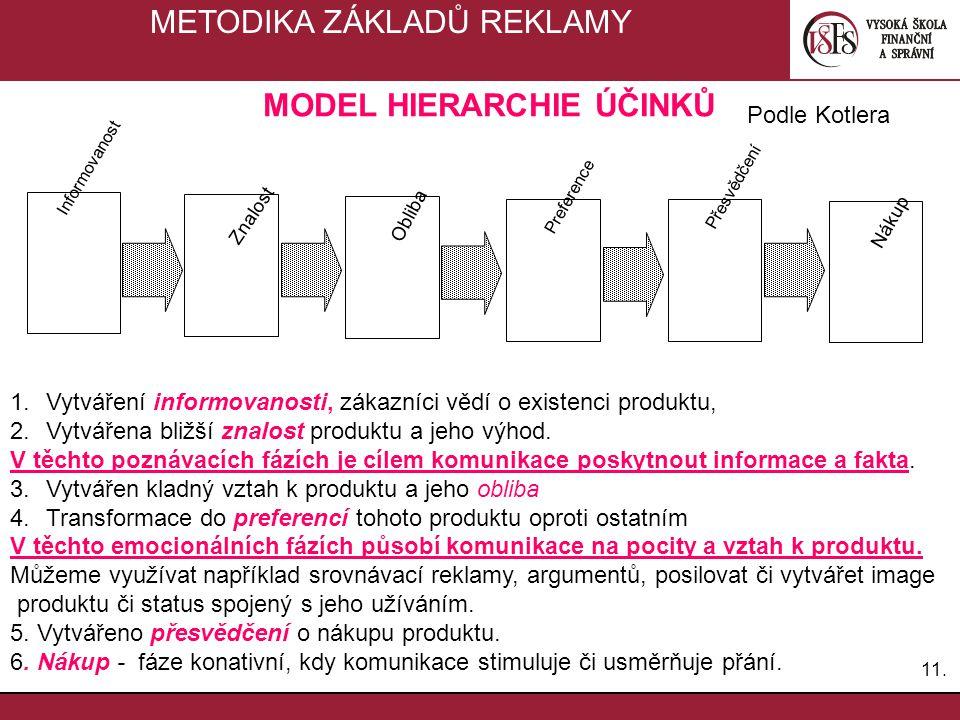 11. METODIKA ZÁKLADŮ REKLAMY Informovanost Znalost Obliba Preference Přesvědčení Nákup MODEL HIERARCHIE ÚČINKŮ 1.Vytváření informovanosti, zákazníci v