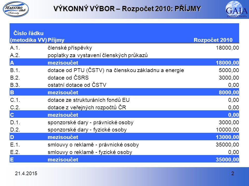 21.4.20152 VÝKONNÝ VÝBOR – Rozpočet 2010: PŘÍJMY Číslo řádku (metodika VV)PříjmyRozpočet 2010 A.1.členské příspěvky18000,00 A.2.poplatky za vystavení členských průkazů Amezisoučet18000,00 B.1.dotace od PTU (ČSTV) na členskou základnu a energie5000,00 B.2.dotace od ČSRS3000,00 B.3.ostatní dotace od ČSTV0,00 Bmezisoučet8000,00 C.1.dotace ze strukturáních fondů EU0,00 C.2.dotace z veřejných rozpočtů ČR0,00 Cmezisoučet0,00 D.1.sponzorské dary - právnické osoby3000,00 D.2.sponzorské dary - fyzické osoby10000,00 Dmezisoučet13000,00 E.1.smlouvy o reklamě - právnické osoby35000,00 E.2.smlouvy o reklamě - fyzické osoby0,00 Emezisoučet35000,00