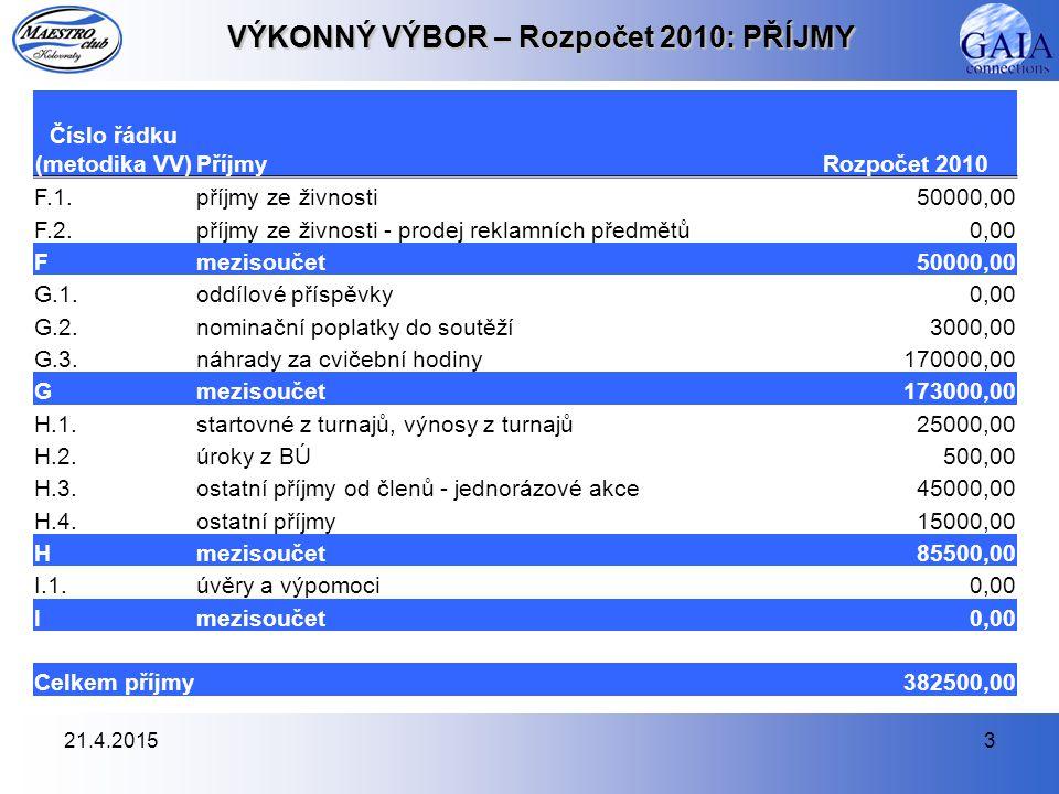 21.4.20153 VÝKONNÝ VÝBOR – Rozpočet 2010: PŘÍJMY Číslo řádku (metodika VV)PříjmyRozpočet 2010 F.1.příjmy ze živnosti50000,00 F.2.příjmy ze živnosti - prodej reklamních předmětů0,00 Fmezisoučet50000,00 G.1.oddílové příspěvky0,00 G.2.nominační poplatky do soutěží3000,00 G.3.náhrady za cvičební hodiny170000,00 Gmezisoučet173000,00 H.1.startovné z turnajů, výnosy z turnajů25000,00 H.2.úroky z BÚ500,00 H.3.ostatní příjmy od členů - jednorázové akce45000,00 H.4.ostatní příjmy15000,00 Hmezisoučet85500,00 I.1.úvěry a výpomoci0,00 Imezisoučet0,00 Celkem příjmy382500,00