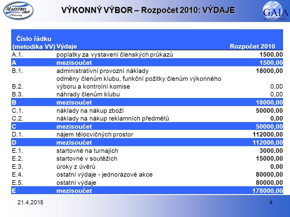21.4.20154 VÝKONNÝ VÝBOR – Rozpočet 2010: VÝDAJE Číslo řádku (metodika VV)VýdajeRozpočet 2010 A.1.poplatky za vystavení členských průkazů1500,00 Amezisoučet1500,00 B.1.administrativní provozní náklady18000,00 B.2.
