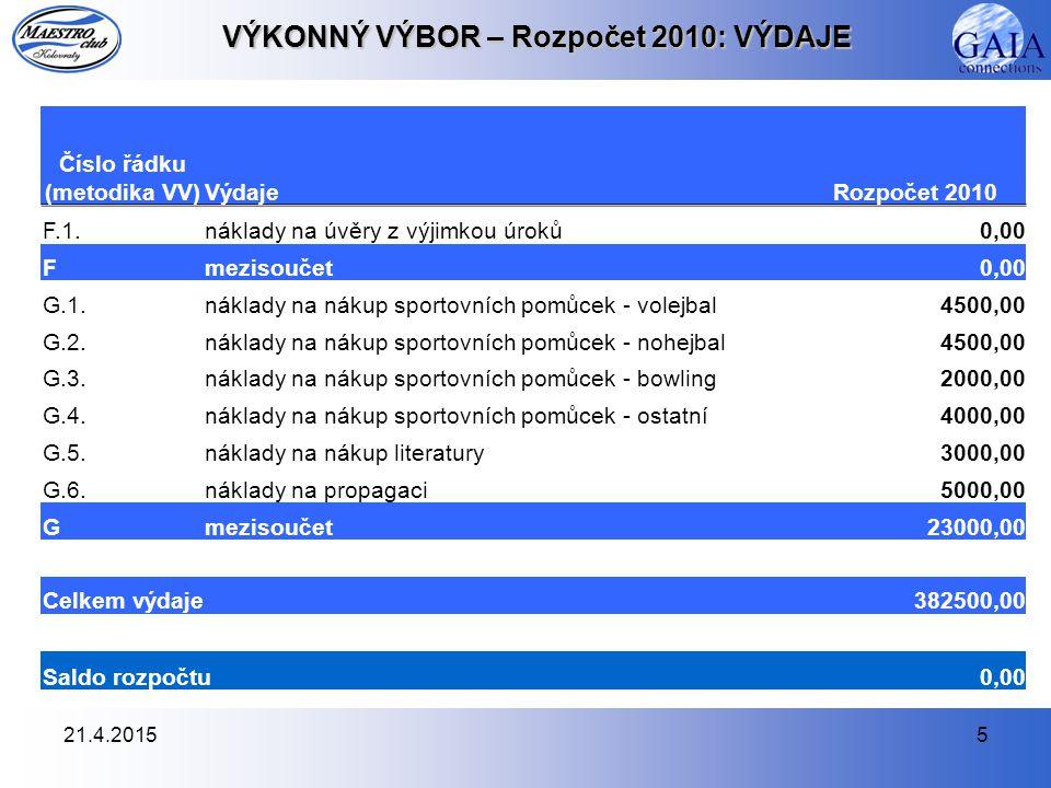 21.4.20156 Rozpočet 2010 Děkuji za pozornost Jana Konečná Hospodář MAESTRO CLUBU Kolovraty