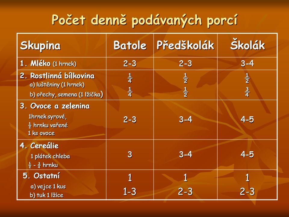 Počet denně podávaných porcí SkupinaBatolePředškolákŠkolák 1.