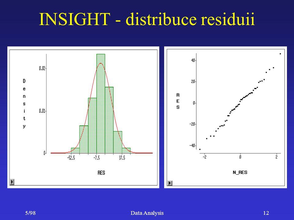5/98Data Analysis12 INSIGHT - distribuce residuii