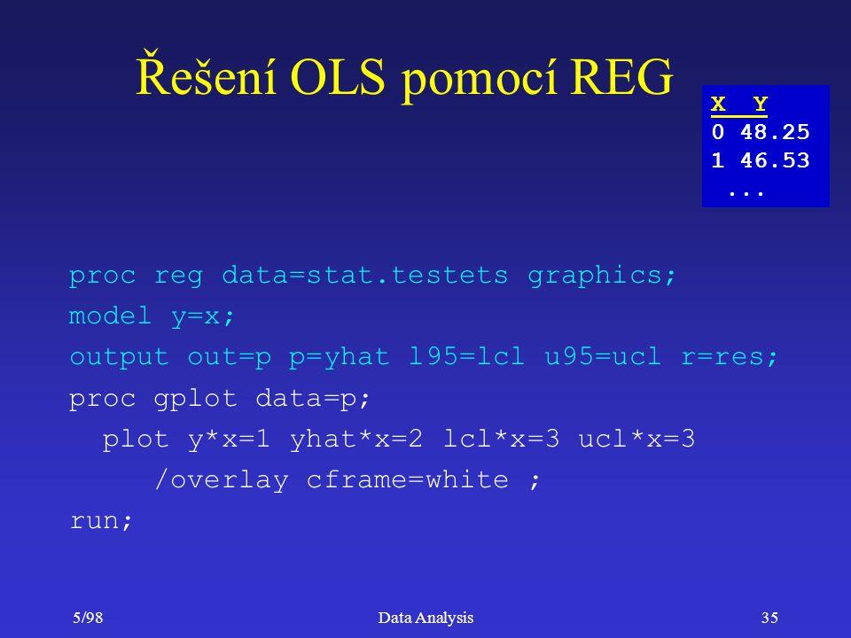 5/98Data Analysis35 Řešení OLS pomocí REG proc reg data=stat.testets graphics; model y=x; output out=p p=yhat l95=lcl u95=ucl r=res; proc gplot data=p