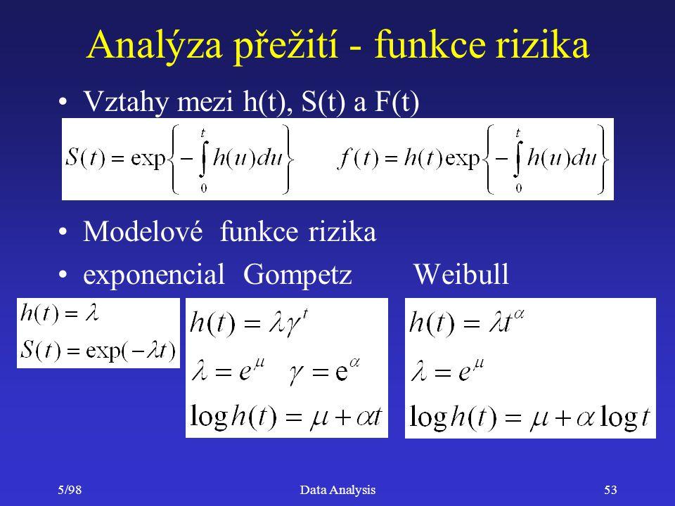 5/98Data Analysis53 Analýza přežití - funkce rizika Vztahy mezi h(t), S(t) a F(t) Modelové funkce rizika exponencial Gompetz Weibull