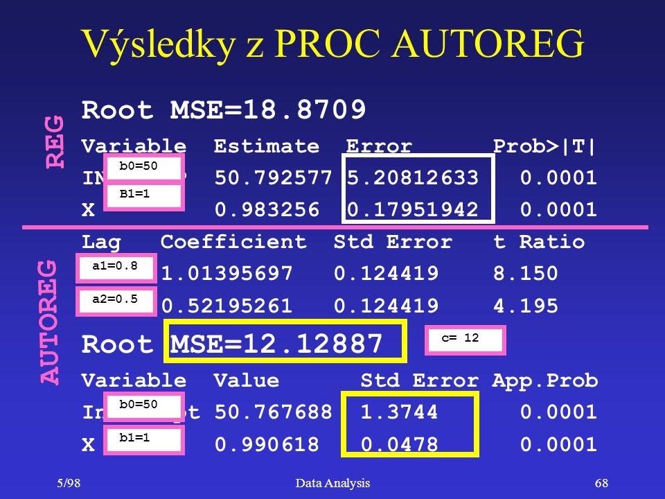 5/98Data Analysis68 Root MSE=18.8709 Variable Estimate Error Prob>|T| INTERCEP 50.792577 5.20812633 0.0001 X 0.983256 0.17951942 0.0001 Lag Coefficien