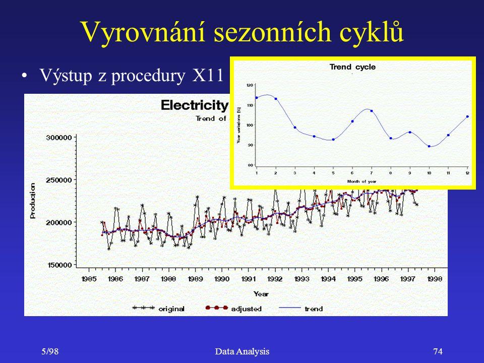 5/98Data Analysis74 Vyrovnání sezonních cyklů Výstup z procedury X11
