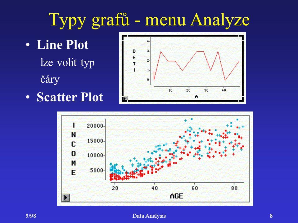 5/98Data Analysis89 Modul SAS/QC (Quality Control) Sada procedur pro řízení procesu kontroly kvality –nástroje na tvorbu a vyhodnocování diagramy kontroly kvality (Isikawa, Pareto, Shewhart) –procedury a interface pro návrh experimentů (ADX) částečné faktoriální návrhy ortogonální pole Taguchiho pole smíšené návrhy –procedury pro vyhodnocování exprimentů (ADX) regrese, analýza variance, Bayesovské grafy