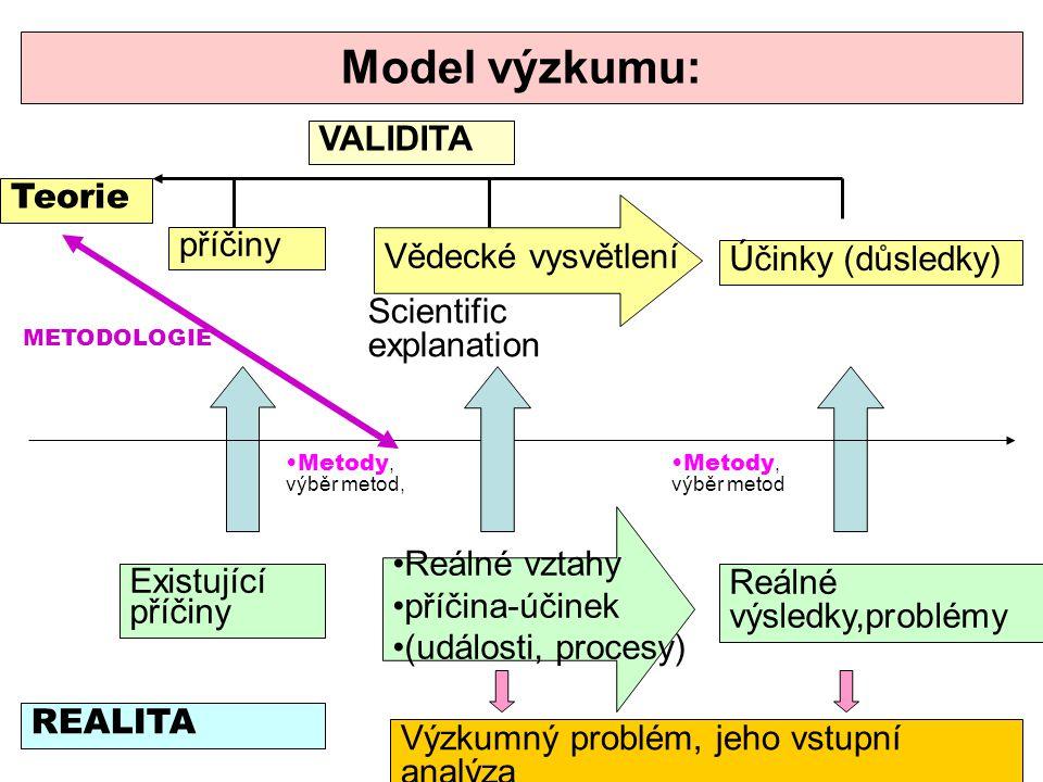 Model výzkumu: Teorie REALITA příčiny Vědecké vysvětlení Účinky (důsledky) Reálné vztahy příčina-účinek (události, procesy) Existující příčiny Reálné