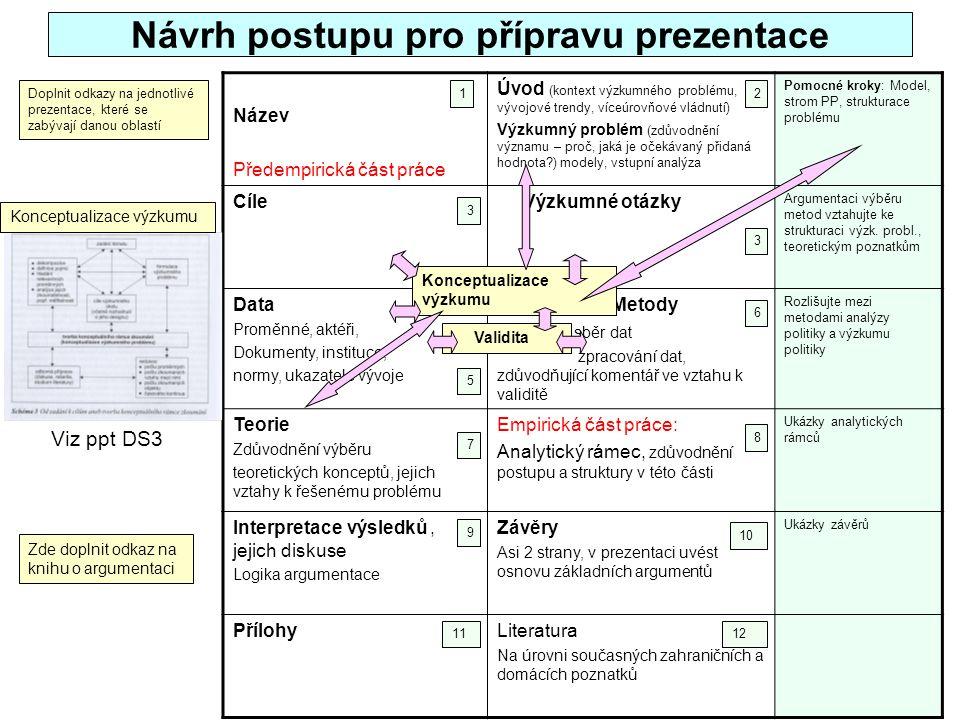29 Návrh postupu pro přípravu prezentace Název Předempirická část práce Úvod (kontext výzkumného problému, vývojové trendy, víceúrovňové vládnutí) Výz