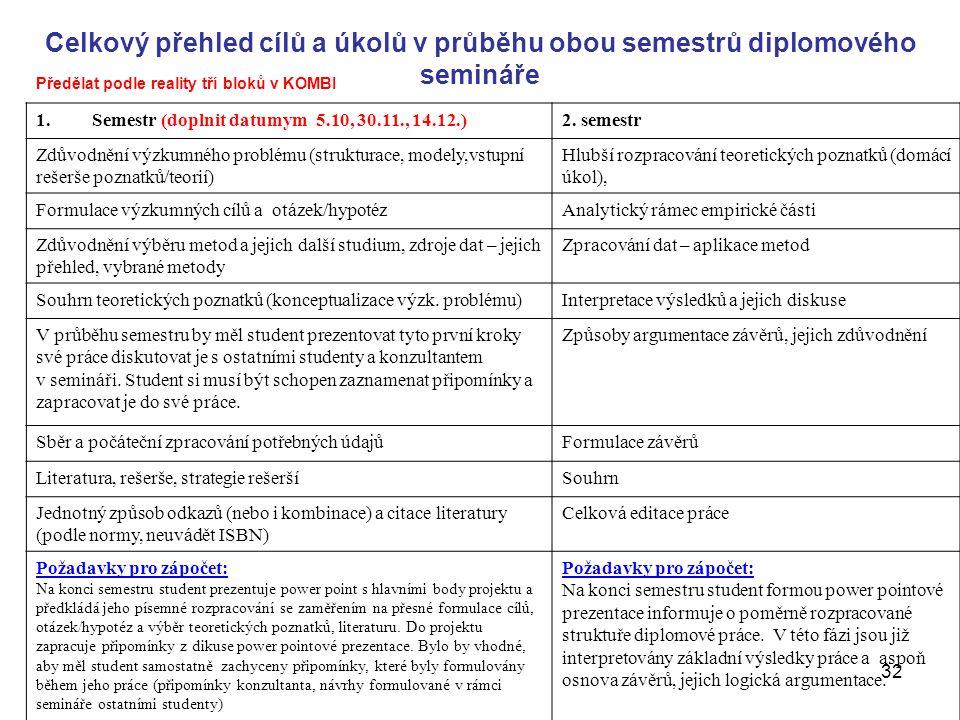 32 Celkový přehled cílů a úkolů v průběhu obou semestrů diplomového semináře 1.Semestr (doplnit datumym 5.10, 30.11., 14.12.)2. semestr Zdůvodnění výz