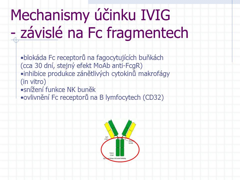 Mechanismy účinku IVIG - závislé na Fc fragmentech blokáda Fc receptorů na fagocytujících buňkách (cca 30 dní, stejný efekt MoAb anti-FcgR) inhibice produkce zánětlivých cytokinů makrofágy (in vitro) snížení funkce NK buněk ovlivnění Fc receptorů na B lymfocytech (CD32)