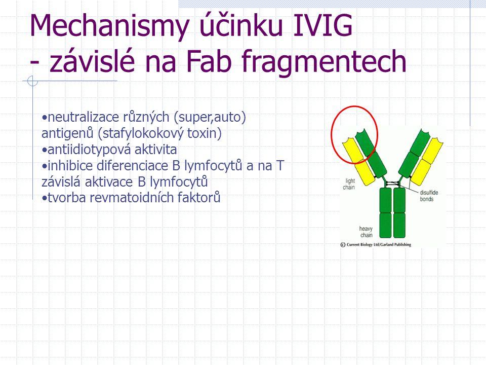 Mechanismy účinku IVIG - závislé na Fab fragmentech neutralizace různých (super,auto) antigenů (stafylokokový toxin) antiidiotypová aktivita inhibice