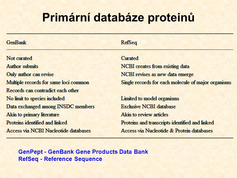 Primární databáze proteinů GenPept - GenBank Gene Products Data Bank RefSeq - Reference Sequence