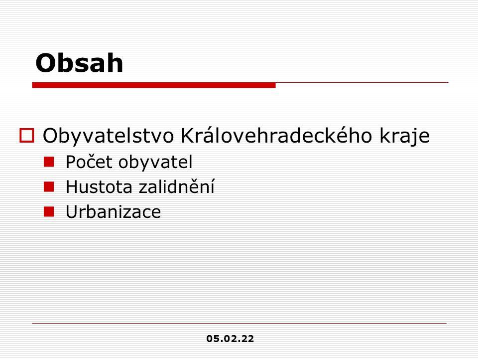 Obsah  Obyvatelstvo Královehradeckého kraje Počet obyvatel Hustota zalidnění Urbanizace 05.02.22