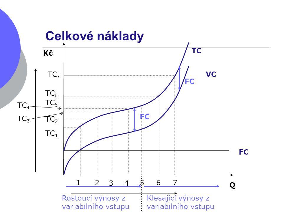 Celkové náklady Q Kč TC VC FC 12 34 567 TC 1 TC 2 FC TC 6 TC 7 TC 5 Rostoucí výnosy z variabilního vstupu Klesající výnosy z variabilního vstupu TC 3