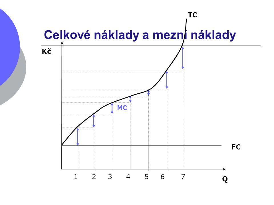 Celkové náklady a mezní náklady Q Kč TC FC MC 1234567