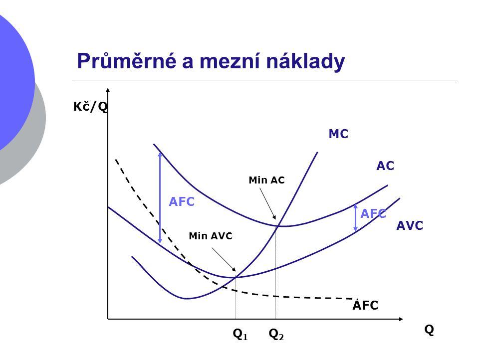 Průměrné a mezní náklady Q Kč/Q MC AVC AC Min AVC Min AC AFC Q 1 Q 2 AFC
