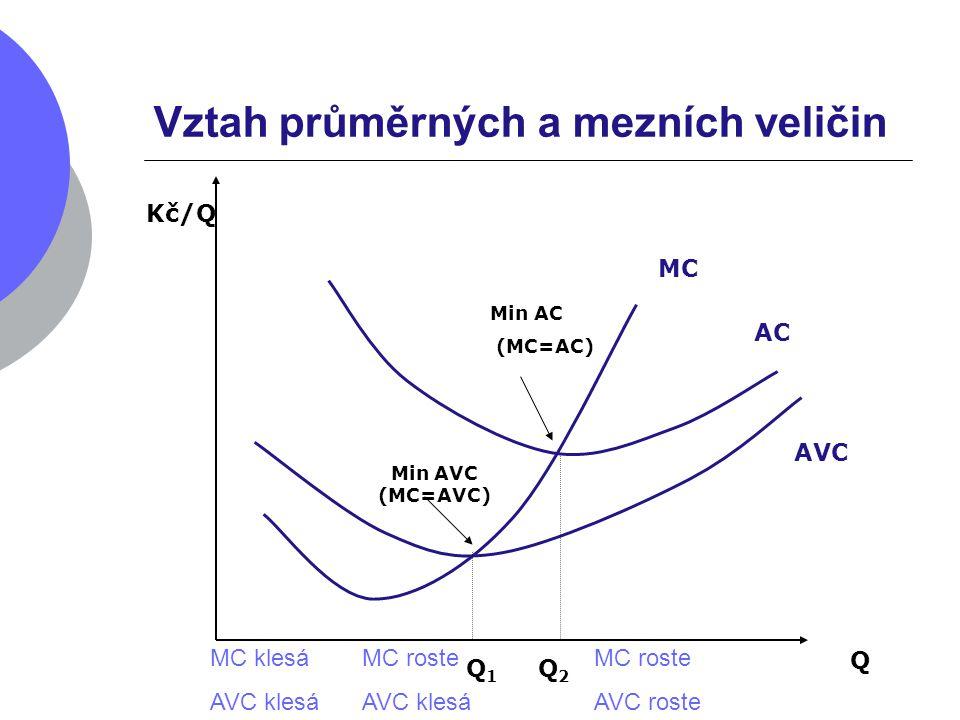 Vztah průměrných a mezních veličin Q Kč/Q MC AVC AC Min AVC (MC=AVC) Min AC (MC=AC) Q 1 Q 2 MC klesá AVC klesá MC roste AVC klesá MC roste AVC roste