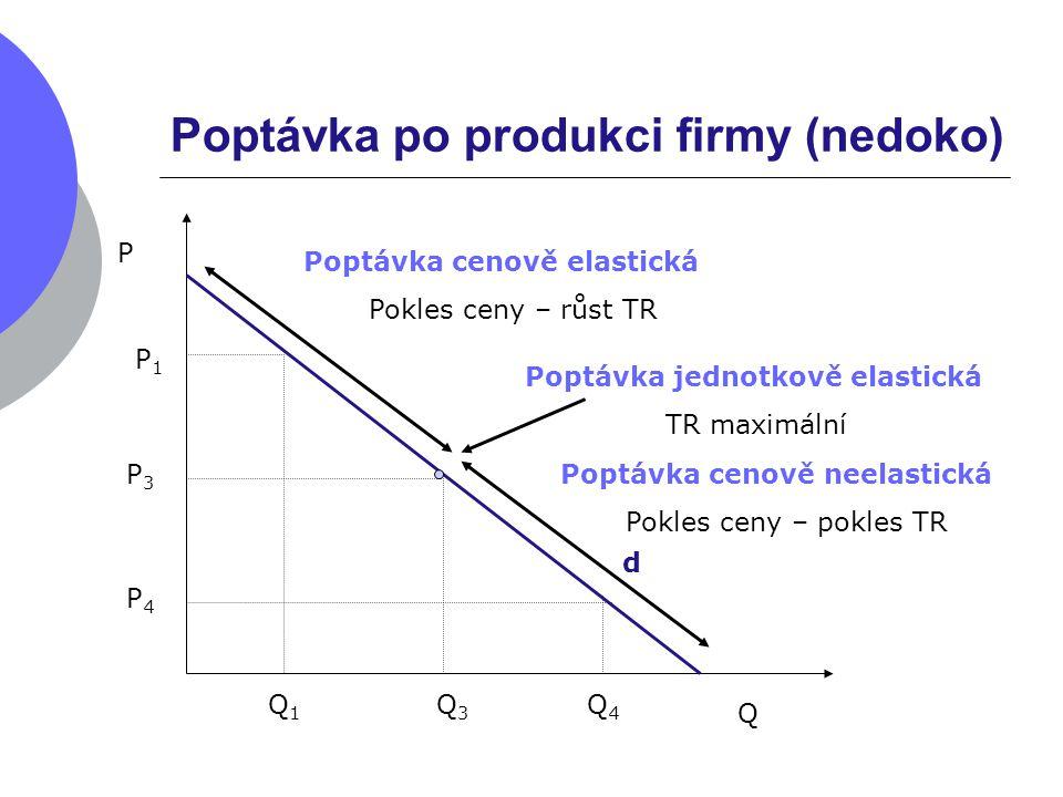 Poptávka po produkci firmy (nedoko) d P Q P1P1 Q1Q1 P3P3 Q3Q3 Q4Q4 P4P4 Poptávka cenově elastická Pokles ceny – růst TR Poptávka cenově neelastická Po