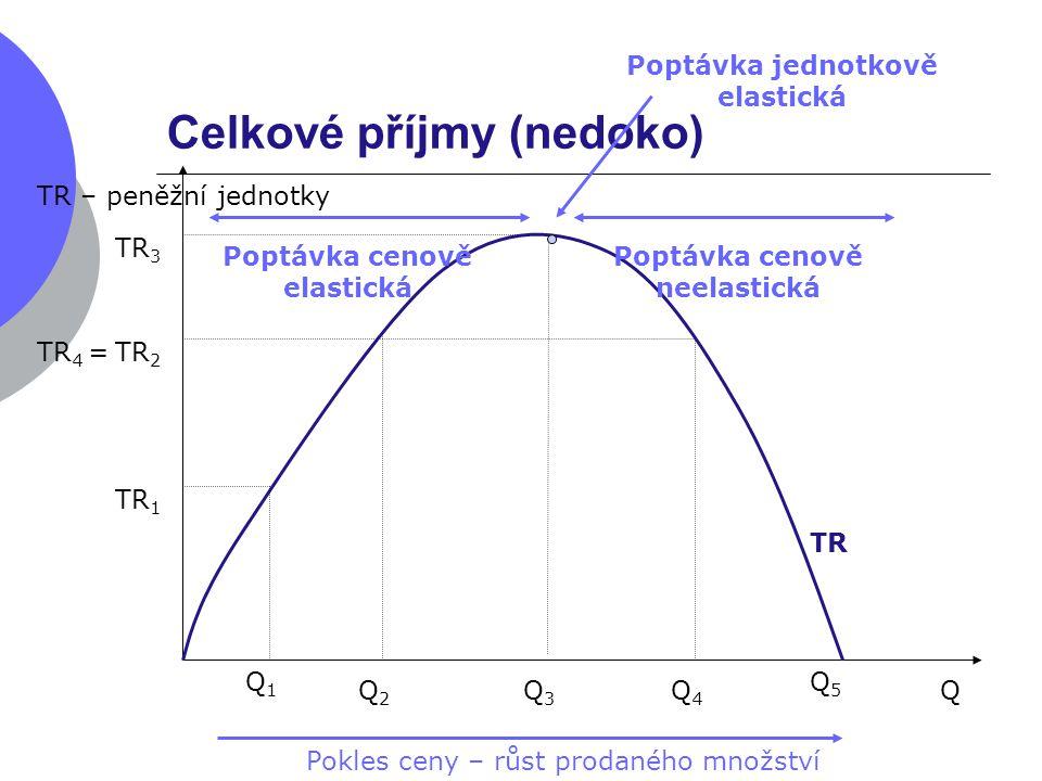 Celkové příjmy (nedoko) TR TR – peněžní jednotky Q Q1Q1 TR 1 Q2Q2 TR 2 Q3Q3 Pokles ceny – růst prodaného množství TR 3 Q4Q4 TR 4 = Poptávka cenově ela