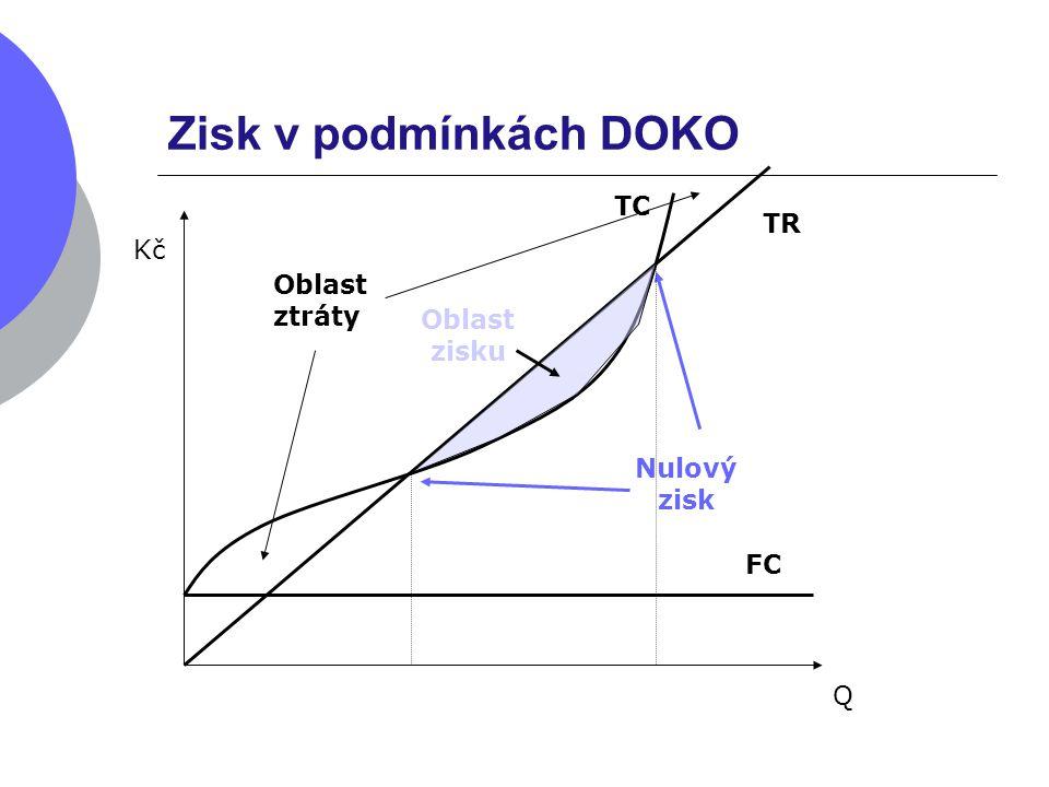 Zisk v podmínkách DOKO TR Kč Q FC TC Oblast zisku Nulový zisk Oblast ztráty