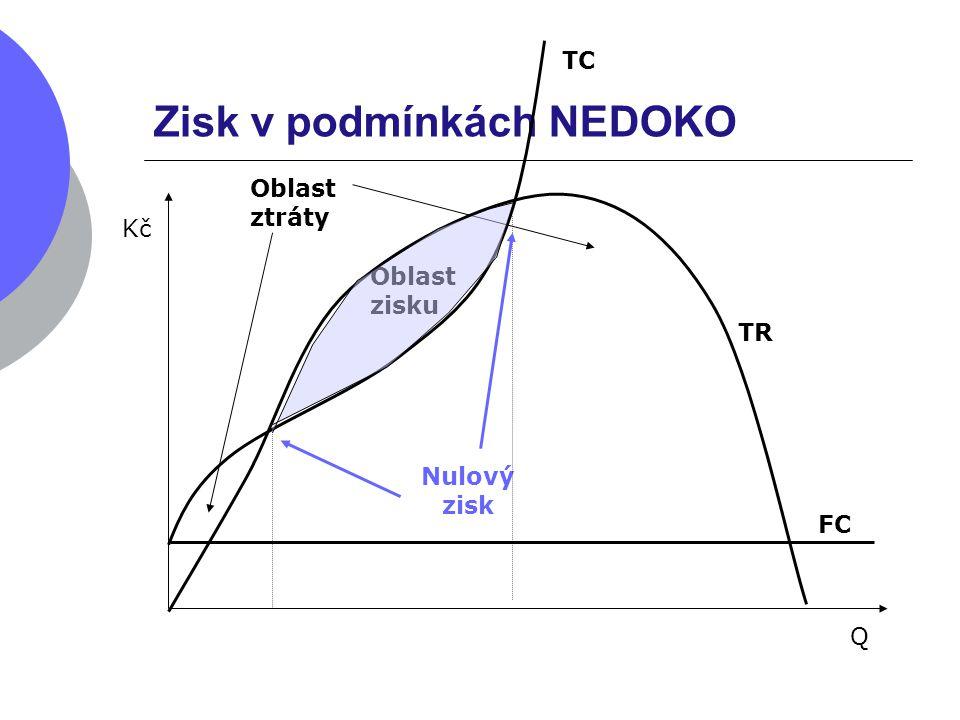 Zisk v podmínkách NEDOKO TR Kč Q FC TC Oblast zisku Nulový zisk Oblast ztráty