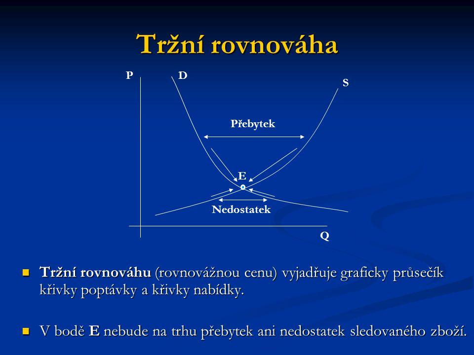 Tržní rovnováha Tržní rovnováhu (rovnovážnou cenu) vyjadřuje graficky průsečík křivky poptávky a křivky nabídky. Tržní rovnováhu (rovnovážnou cenu) vy