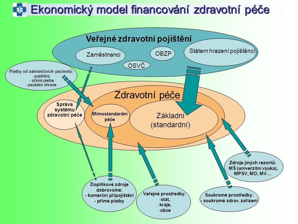 Ekonomický model financování zdravotní péče Veřejné zdravotní pojištění Zaměstnanci OSVČ OBZP Státem hrazení pojištěnci Zdravotní péče Základní (stand
