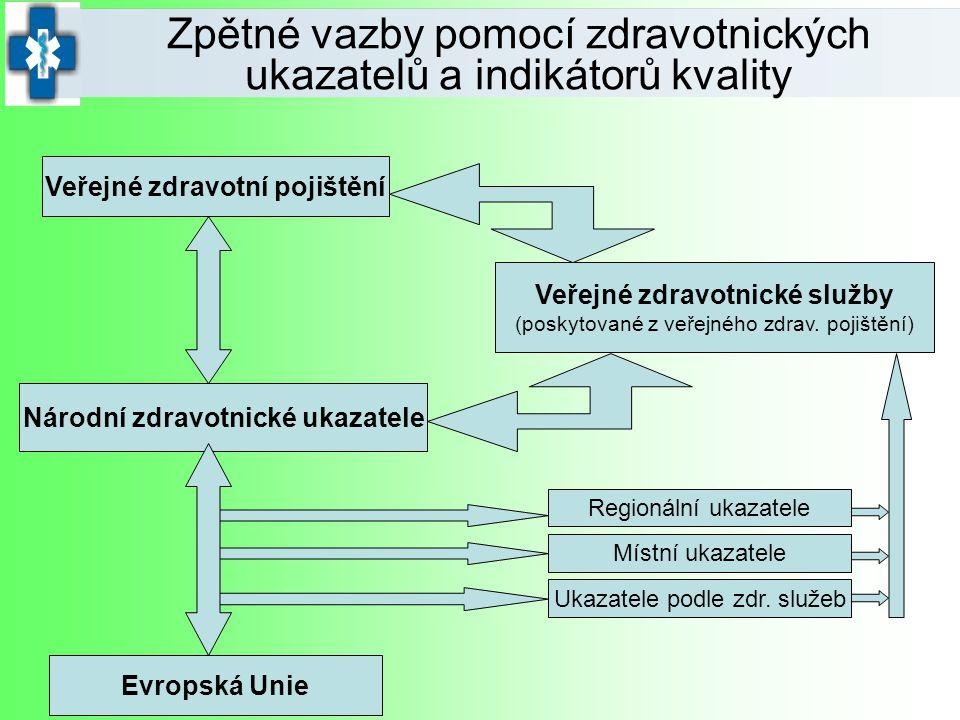 Zpětné vazby pomocí zdravotnických ukazatelů a indikátorů kvality Veřejné zdravotní pojištění Veřejné zdravotnické služby (poskytované z veřejného zdr