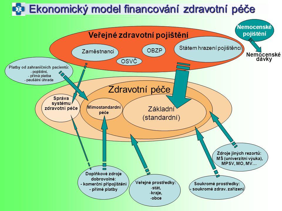 Nemocenské pojištění Ekonomický model financování zdravotní péče Veřejné zdravotní pojištění Zaměstnanci OSVČ OBZP Zdravotní péče Základní (standardní