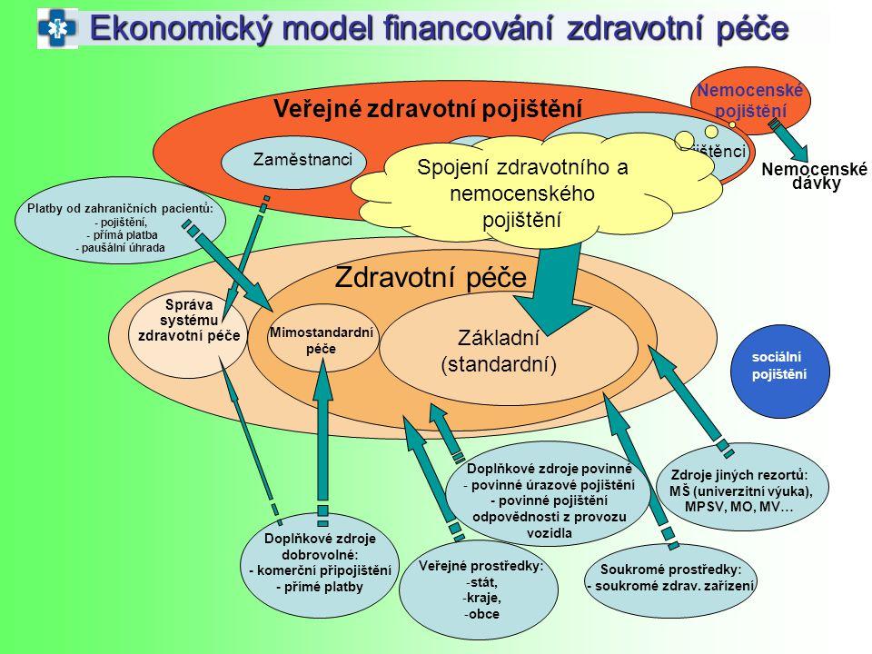 Nemocenské pojištění Ekonomický model financování zdravotní péče Zaměstnanci OSVČ OBZP Státem hrazení pojištěnci Zdravotní péče Základní (standardní)