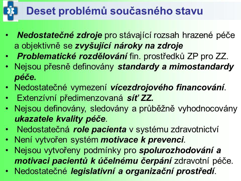 Deset problémů současného stavu Nedostatečné zdroje pro stávající rozsah hrazené péče a objektivně se zvyšující nároky na zdroje Problematické rozdělo